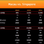 Macau vs. Singapore: Same Approach, Different Scale