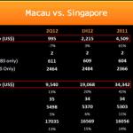 Macau vs. Singapore: Same Approach, Different Scale