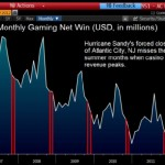 Atlantic City Shutdown Misses Peak; Hurricane Sandy Threatens 20% of Caesars Revenue