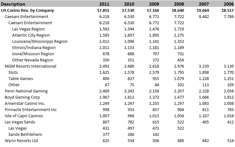 US Casino Revenue by Company