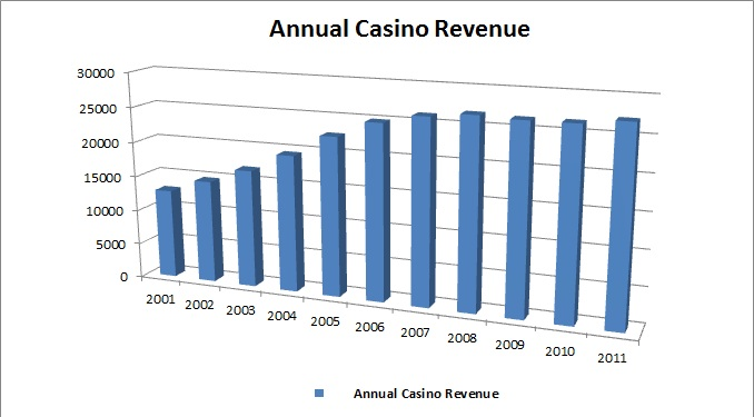 annual native casino revenue