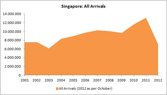 singapore all arrivals