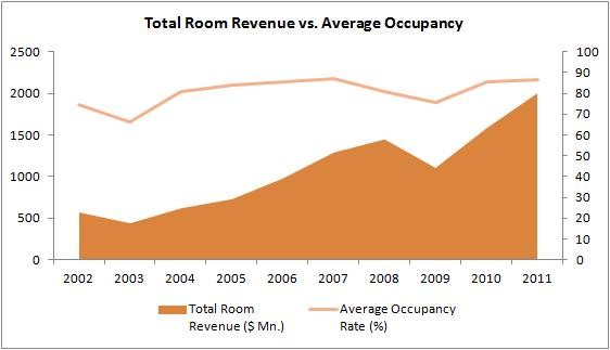 total room revenue