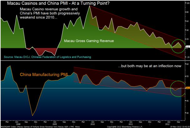 Macau Casino Revenue, China PMI May Be at Potential Inflection