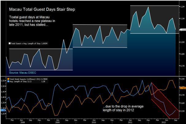 Declining Macau Hotel Length of Stay Is Negative Casino Driver